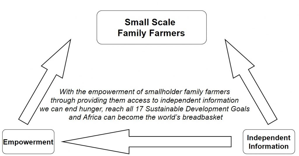 The Golden Triangle between Small Scale Farmers, Empowerment and Independent information